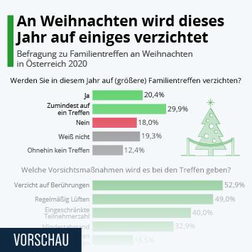 Infografik: An Weihnachten wird dieses Jahr auf einiges verzichtet | Statista