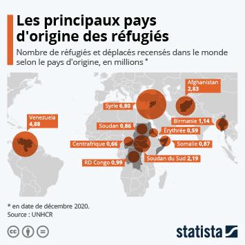 Infographie: Les principaux pays d'origine des réfugiés | Statista