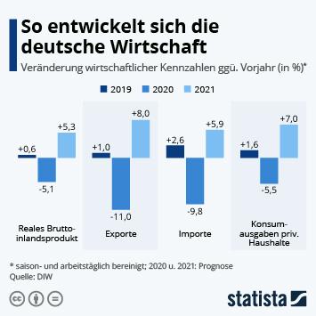 Infografik: So entwickelt sich die deutsche Wirtschaft | Statista