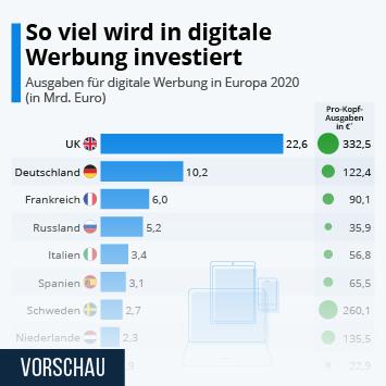 Infografik - Länder mit den höchsten Ausgaben für Onlinewerbung in Europa