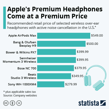 Infographic: Apple's Premium Headphones Come at a Premium Price | Statista