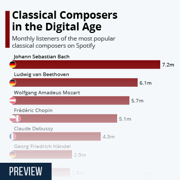Infographic: Classical Composers in the Digital Age | Statista