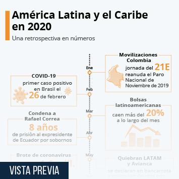 Infografía: El 2020 en América Latina y el Caribe | Statista