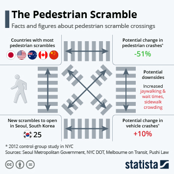 Infographic: Seoul to Implement 25 Pedestrian Scrambles | Statista