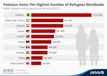 Infographic: Pakistan Hosts The Highest Number of Refugees Worldwide   Statista
