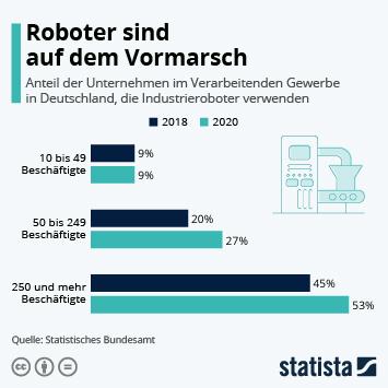 Infografik: Roboter sind auf dem Vormarsch | Statista
