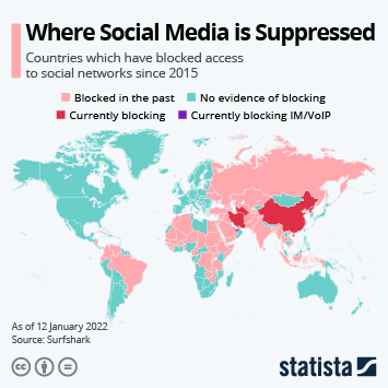 Where Social Media is Suppressed