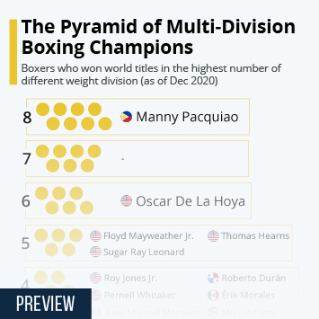 Link to The Pyramid of Multi-Division Boxing Champions Infographic