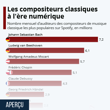 Lien vers Les compositeurs classiques à l'ère numérique Infographie