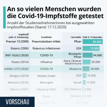 Infografik: An so vielen Menschen wurden die Covid-19-Impfstoffe getestet | Statista