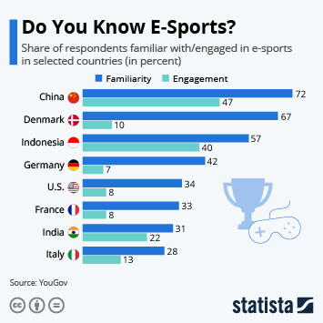 Infographic: Do You Know E-Sports? | Statista
