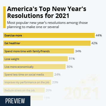 America's Top New Year's Resolutions for 2021