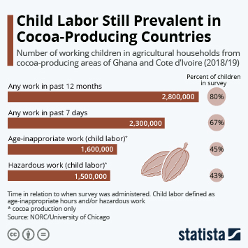 Link to Cocoa Industry Infographic - Child Labor Still Prevalent in Cocoa-Producing Countries Infographic