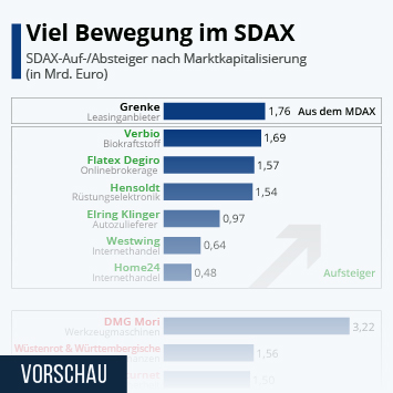 Infografik: Viel Bewegung im SDAX | Statista