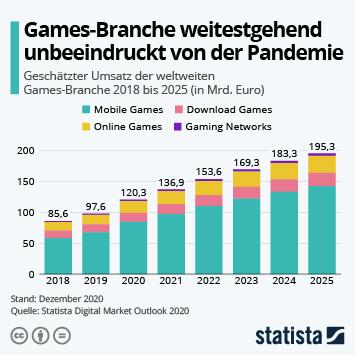 Infografik: Games-Branche weitestgehend unbeeindruckt von der Pandemie | Statista