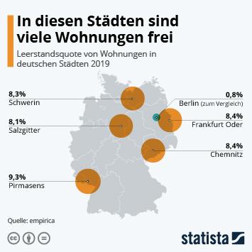 Infografik: In diesen Städten sind viele Wohnungen frei   Statista
