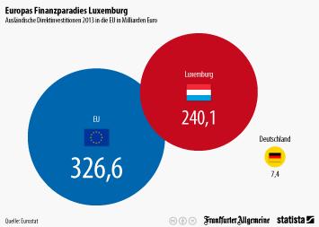 Luxemburg Infografik - Europas Finanzparadies Luxemburg