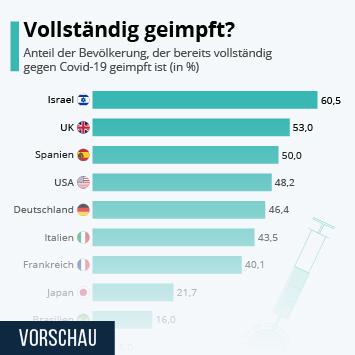 Infografik: Vollständig geimpft? | Statista
