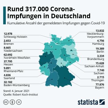 Infografik: Rund 317.000 Impfungen in Deutschland   Statista