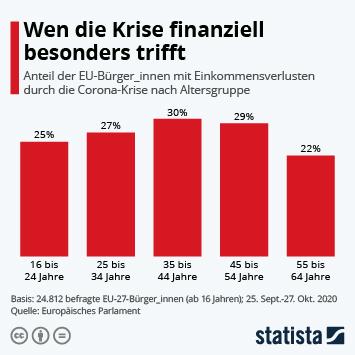 Infografik: Wen die Krise finanziell besonders trifft | Statista