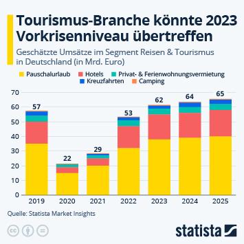Infografik: Reisebranche kehrt nicht vor 2023 zur Normalität zurück | Statista