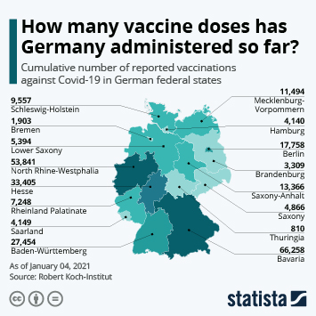 Infographic: How many vaccine doses has Germany administered so far? | Statista