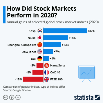 Infographic: How Did Stock Markets Perform in 2020? | Statista