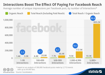 Infographic - Interactions Boost The Effect Of Paying For Facebook Reach