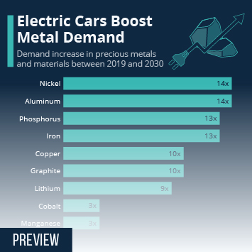 Infographic: Electric Cars Boost Metal Demand | Statista
