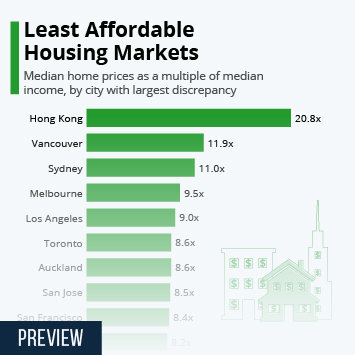 Infographic: Least Affordable Housing Markets | Statista