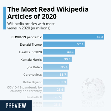The Most Read Wikipedia Articles of 2020