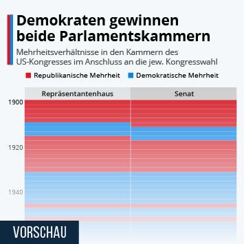 Link zu Die Machtverteilung im Parlament der USA Infografik