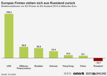 Infografik - Direktinvestitionen von EU-Firmen im EU-Ausland in Milliarden Euro
