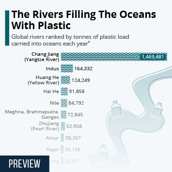 Infographic: The Rivers Filling The Oceans With Plastic | Statista