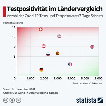 Infografik: Testpositivität im Ländervergleich | Statista