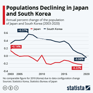 Demographics in Asia Pacific  Infographic - Populations Declining in Japan and South Korea