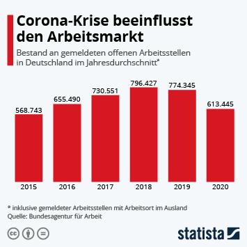 Link zu Corona-Krise beeinflusst den Arbeitsmarkt Infografik