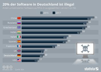 Infografik - Anteil unlizensierter Software auf PCs in ausgewählten Ländern
