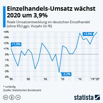 Link zu Einzelhandels-Umsatz wächst um 3,9% Infografik
