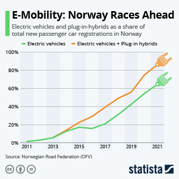 Infographic: Norway Passes Milestone in Transition to E-Mobility | Statista