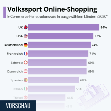 Infografik: Volkssport Online-Shopping | Statista