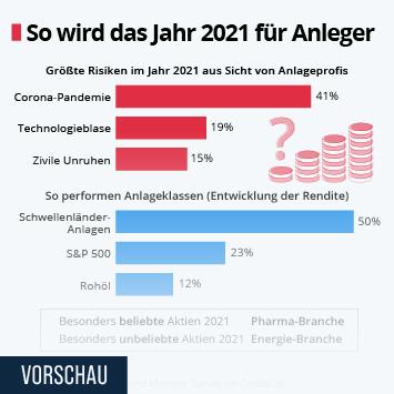 Infografik: So wird das Jahr 2021 für Anleger | Statista