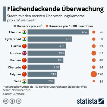 Infografik: Flächendeckende Überwachung | Statista
