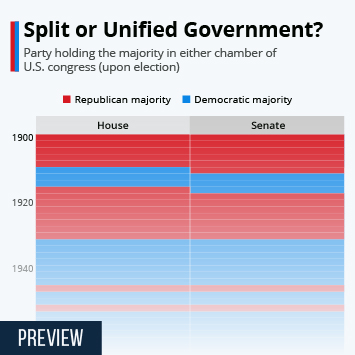 Infographic: Democrats Take Back U.S. Senate | Statista