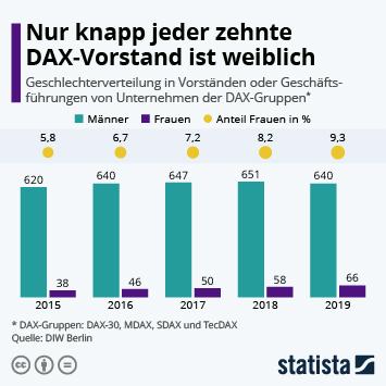 Infografik: Nur knapp jeder zehnte DAX-Vorstand ist weiblich | Statista