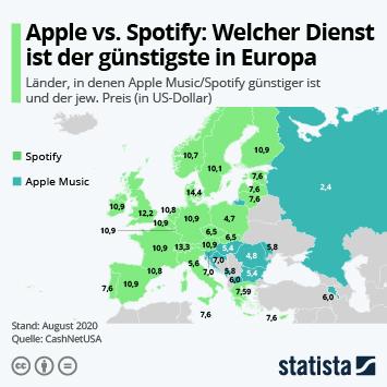 Infografik: Apple vs. Spotify: Welcher Dienst ist der günstigste in Europa? | Statista