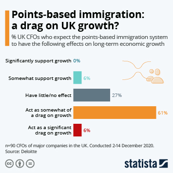 Infographic: Points-based immigration: a drag on UK growth? | Statista