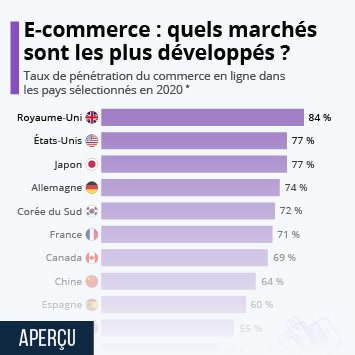 Infographie: E-Commerce : quels marchés sont les plus développés ? | Statista