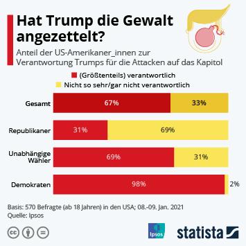 Link zu Hat Trump die Gewalt angezettelt? Infografik