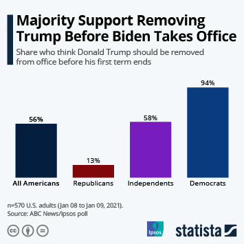 Infographic: Majority Support Removing Trump Before Biden Takes Office | Statista